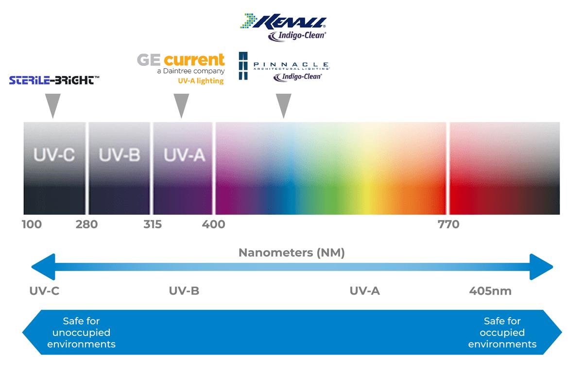 UV scale